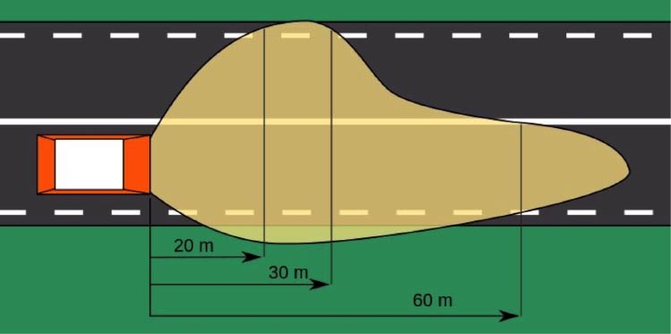 """Electric Bike Conversion: Bafang BBS01 motor and Giant Revive. My goal was to mimic an asymmetrical low beam car headlight pattern, lighting the road ahead with minimal glare for oncoming traffic, as shown in this diagram from Wikipedia's article, """"Headlamp"""""""