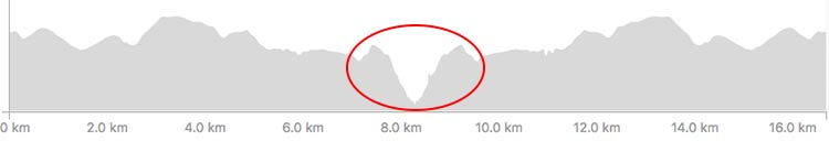 Haibike SDURO HardSeven 1.0 Review. The red circle highlights the very steep hill that Maggie cycled up with her new Haibike